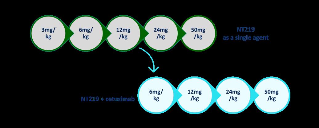 Dose Escalation Design Diagram